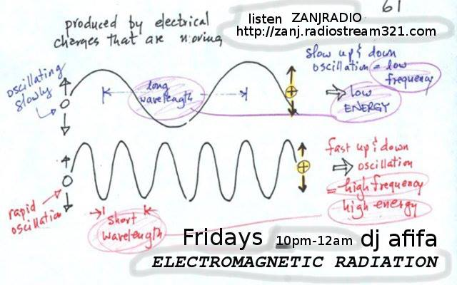 Vintage Curation in Electro Magnetic Radiation with DJ Afifa